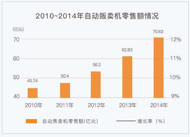 2010~2014年自动售货机零售额情况