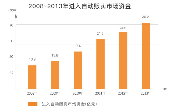 2008~2013年进入自动售货机市场资金表