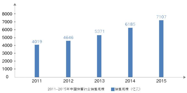 2011-2015年中国快餐行业销售规模