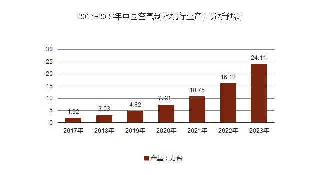 中国空气制水机行业产量分析预测