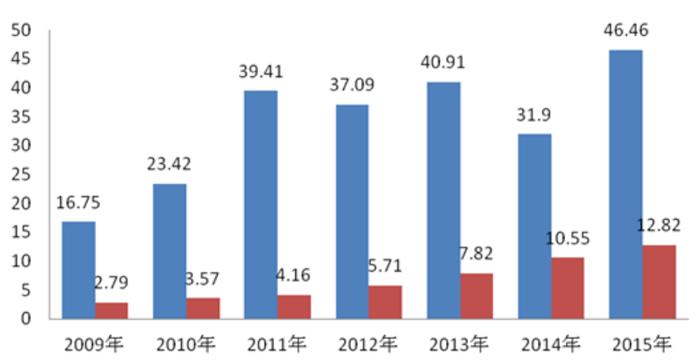 中国自动售货机行业供需情况