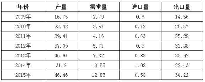 中国自动售货机行业供需平衡情况