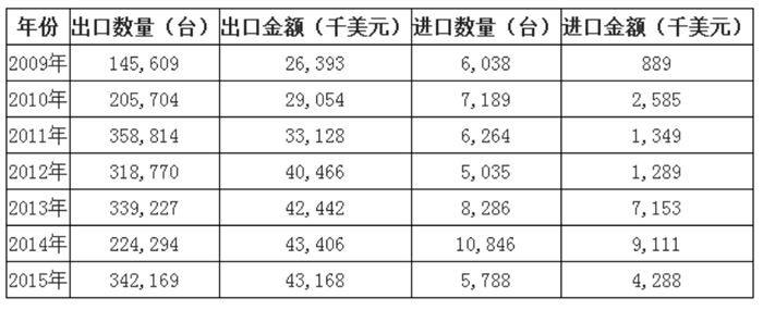中国自动售货机行业进出口数据