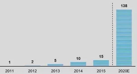 自动售货机的兴起和在中国的发展前景