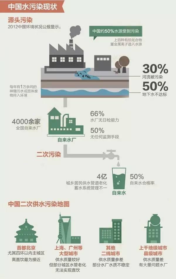 中国水污染现状