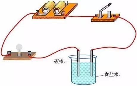 纯净水与食盐水的导电实验