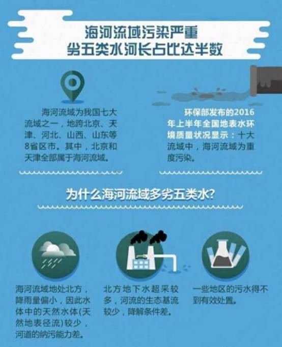 海河流域污染严重