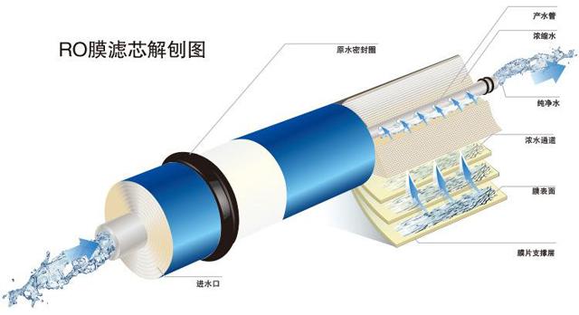 净水器的RO膜滤芯解析