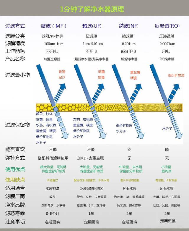 净水器原理图