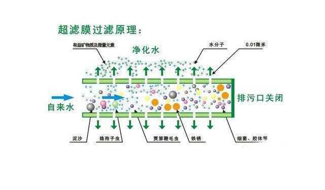 超滤膜过滤原理