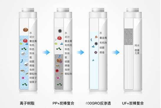 福能达空气制水机水滤芯