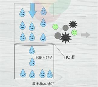 净水器过滤