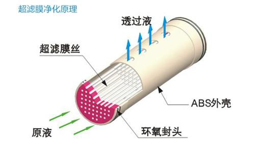 超滤净水器工作原理
