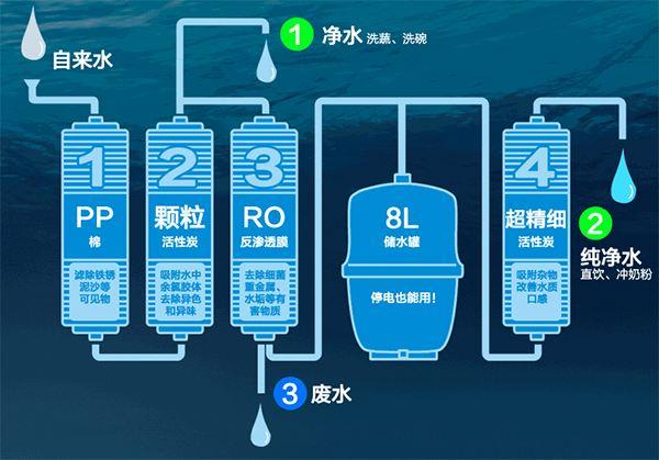 某些家用净水器的原理图