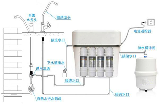 净水器安装示意图
