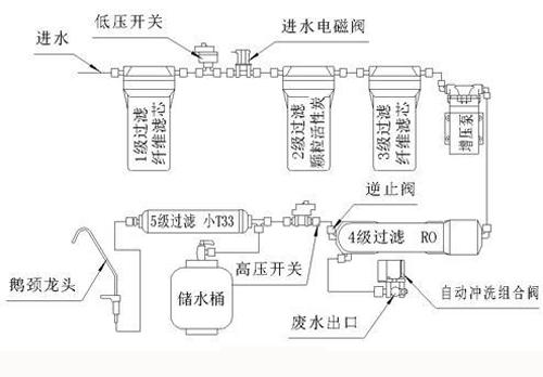 一般RO净水器结构与原理