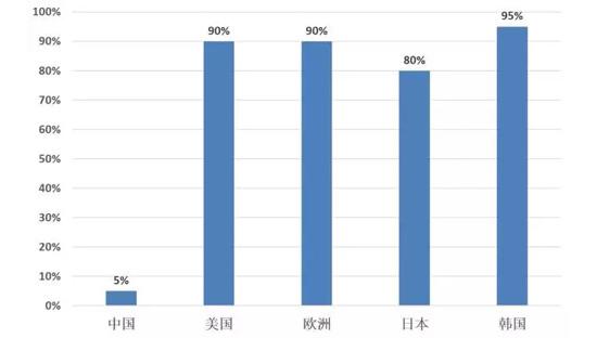 中国净水器的普及率