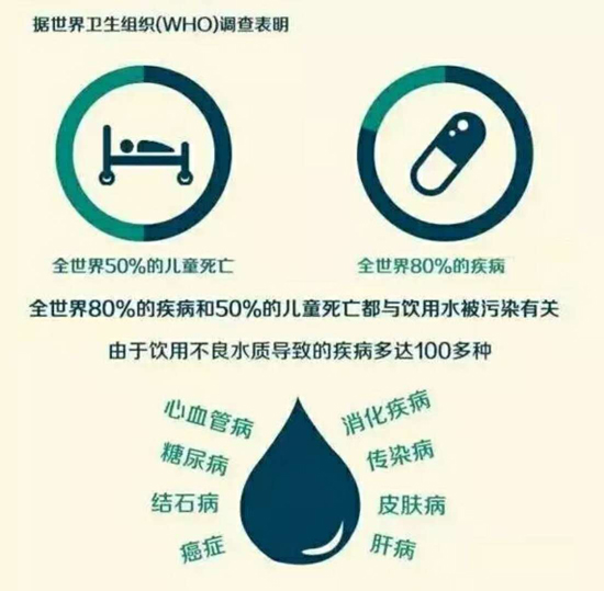 80%的疾病是由不洁饮用水引起的