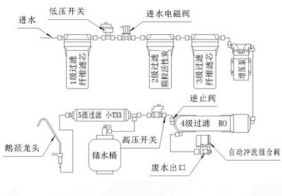 反渗透净水器的过滤系统