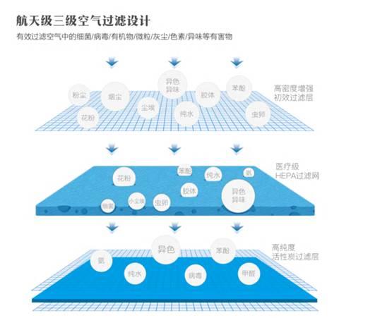 空气制水机空气滤网
