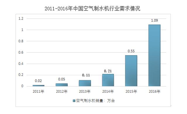 中国空气制水机行业需求情况
