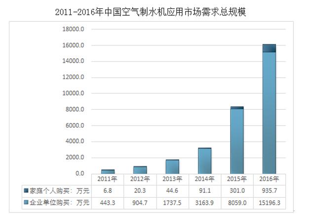 中国空气制水机应用市场需求总规模
