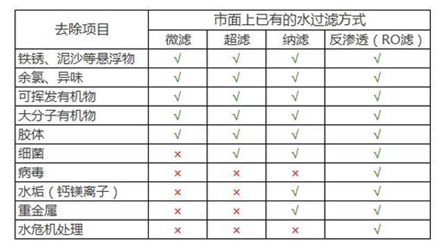 微滤、超滤、纳滤和RO的过滤能力对比