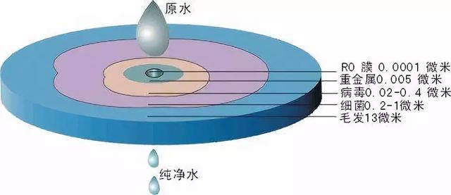 反渗透(RO)膜精度