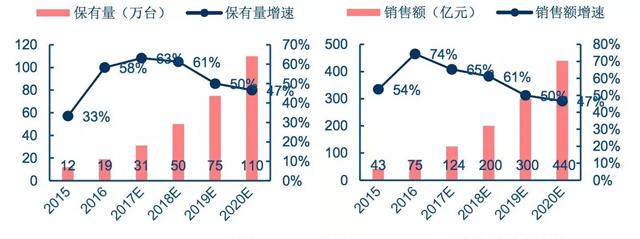 自动售货机/售卖柜近几年的发展情况及明年预测
