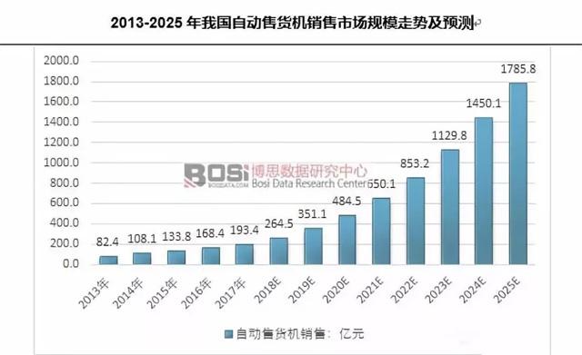 2013-2025年我国自动售货机销售市场规模走势及预测