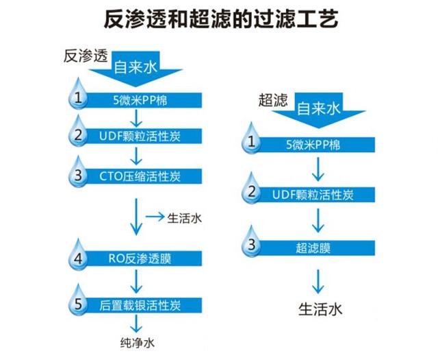 超滤膜净水器和RO净水器