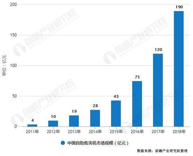 2011-2018年中国自动售货机市场规模及增长情况