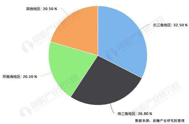 中国自动售货机区域点分布占比情况