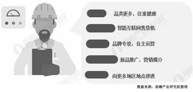 中国自动售货机行业发展趋势分析情况
