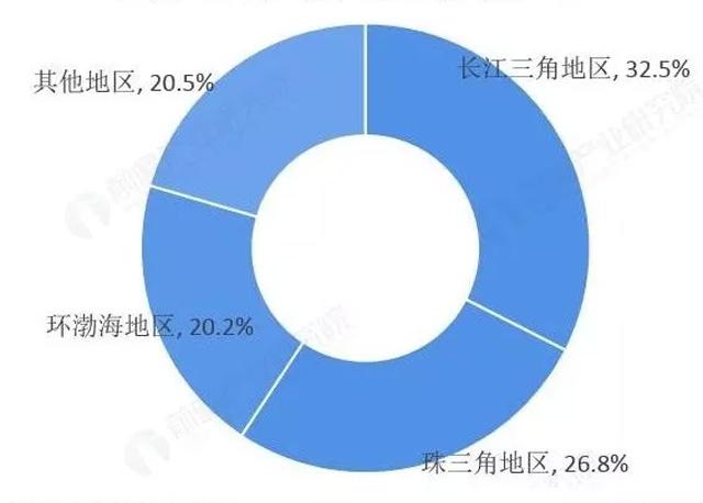 中国自动售货机渗透率按地区分布情况