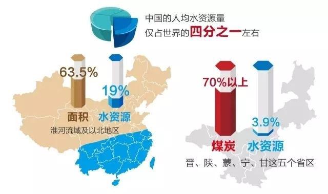中国人均水资源量