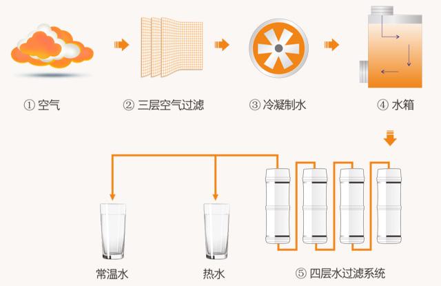 福能空气制水机是怎么工作的