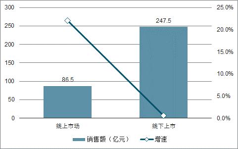 2019年中国净水器线上线下市场销售量及增速预测