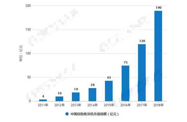 中国自动售货机市场规模