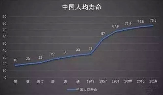 中国人均寿命