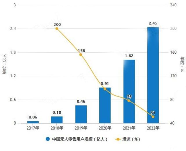 2017-2022年中国无人零售用户规模及增长情况预测