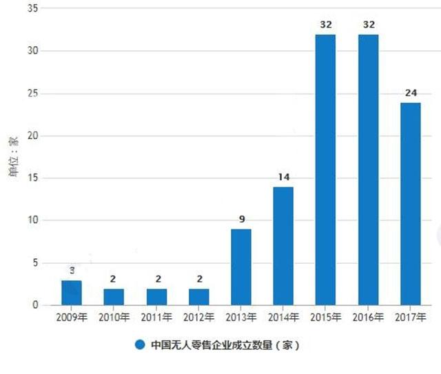 2009-2017年中国无人零售企业成立数量情况