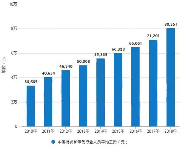 2010-2018年中国批发和零售行业人员平均工资统计情况