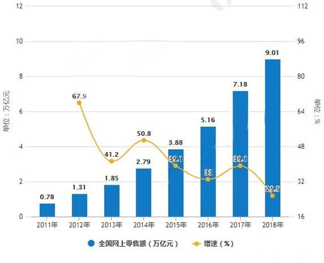 2011-2018年全国网上零售额及增长情况