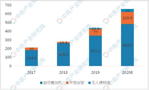 图2-3:2017-2020中国无人零售市场规模