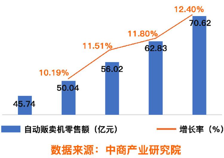 自动贩卖机零售额增长率