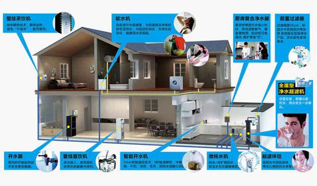 家用净水器哪种好,选购方法揭秘